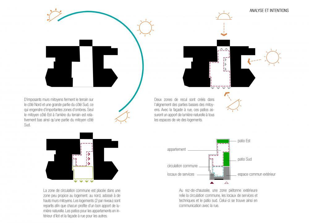 schéma explicatif d'implantation des logements Terre Neuve